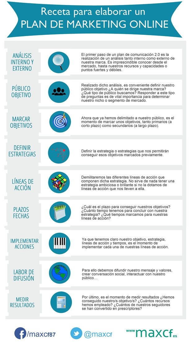 Infografía sobre el Plan de Marketing Online