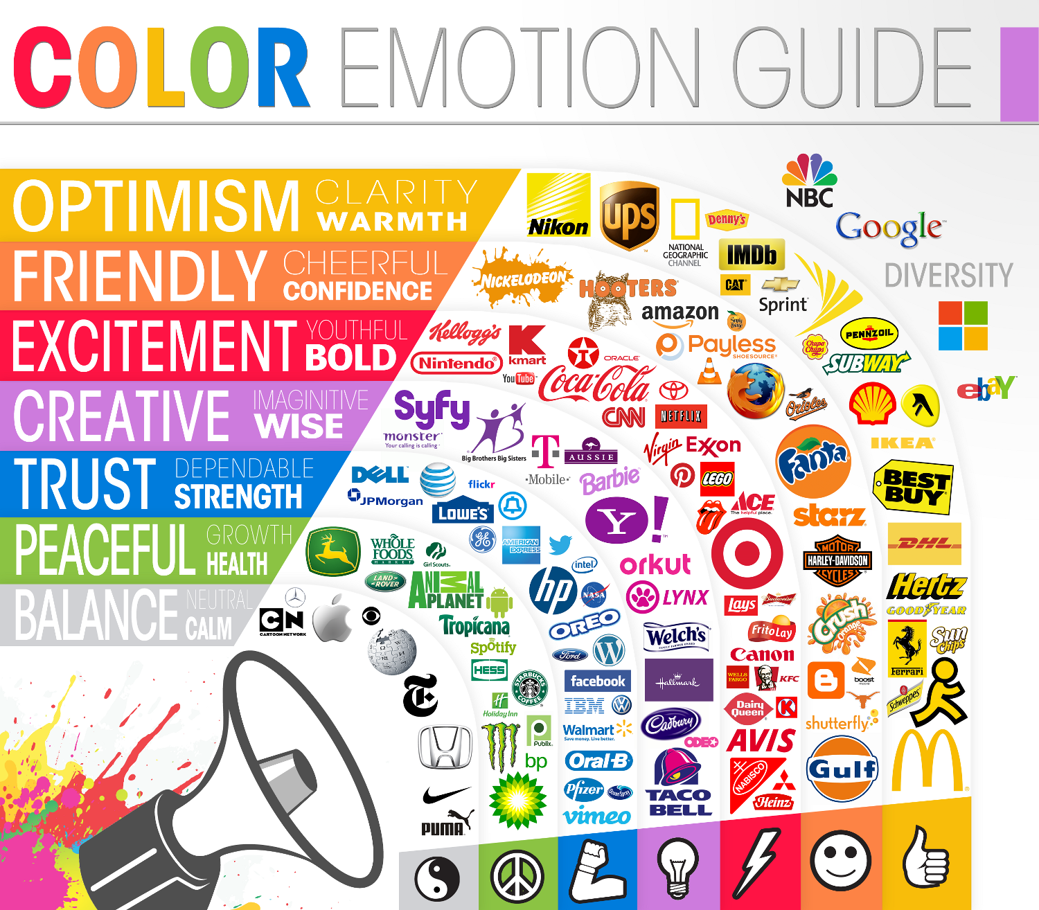 La importancia de los colores en Marketing